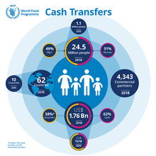 2018 - Transferts monétaires - Infographie